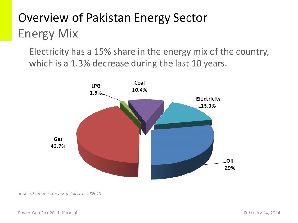 Overview of Pakistan Energy Sector Energy Mix Electricity has a 15% share in the energy mix of the country, which is a 1.3% decrease during the last 10 years.