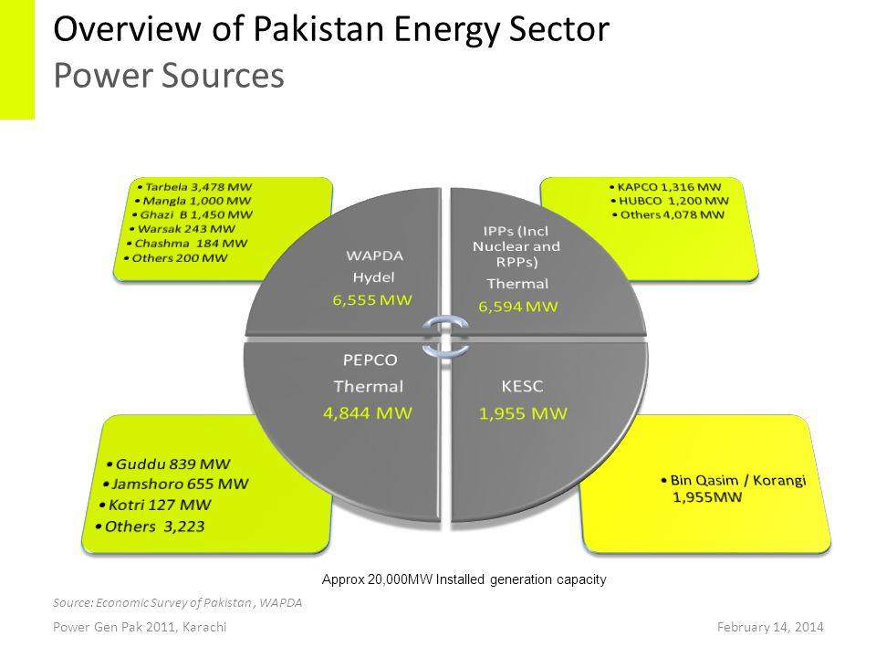 Overview of Pakistan Energy Sector Power Sources Power Gen Pak 2011, KarachiFebruary 14, 2014 Source: Economic Survey of Pakistan, WAPDA Approx 20,000MW Installed generation capacity
