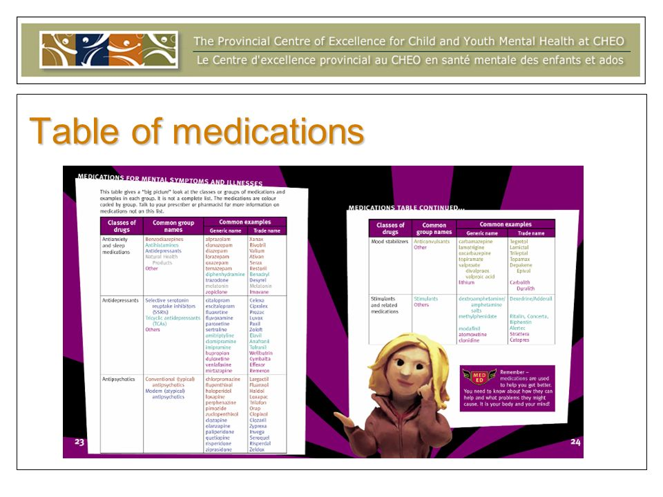 Table of medications