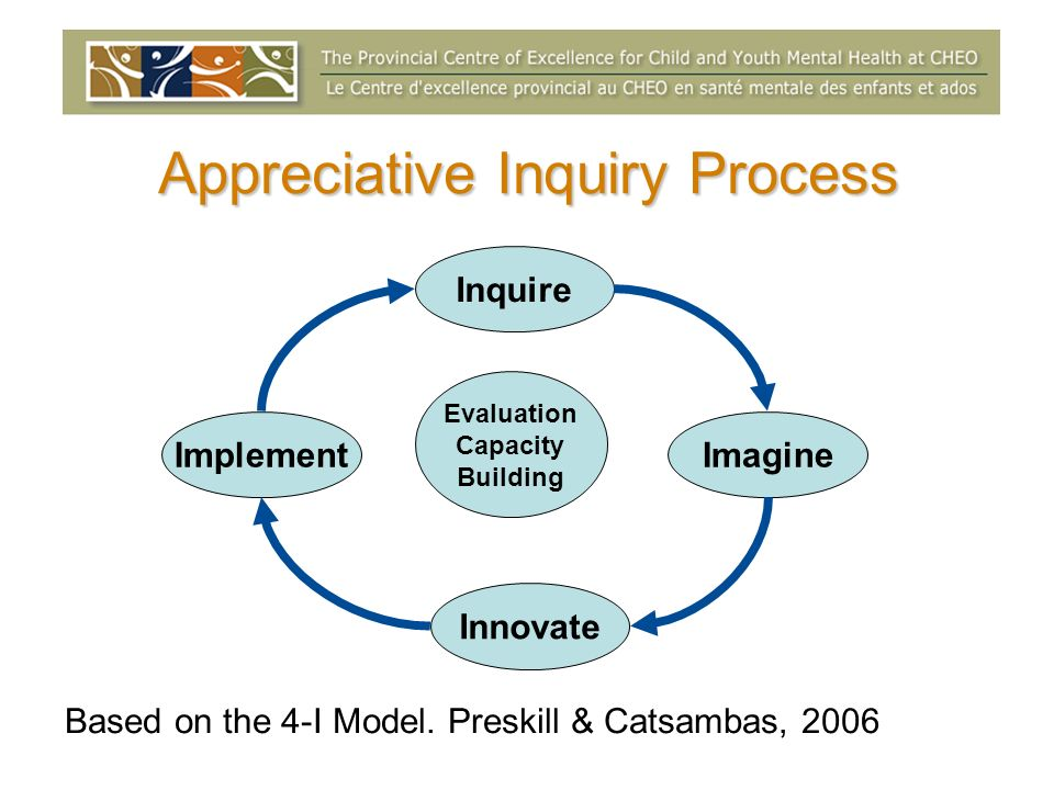 Appreciative Inquiry Process Inquire Evaluation Capacity Building Imagine Innovate Implement Based on the 4-I Model. Preskill & Catsambas, 2006