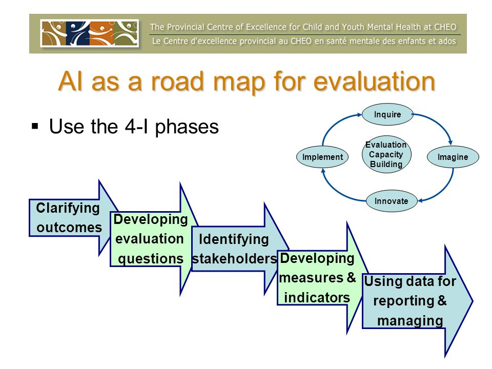 AI as a road map for evaluation Use the 4-I phases Clarifying outcomes Developing evaluation questions Identifying stakeholders Developing measures &