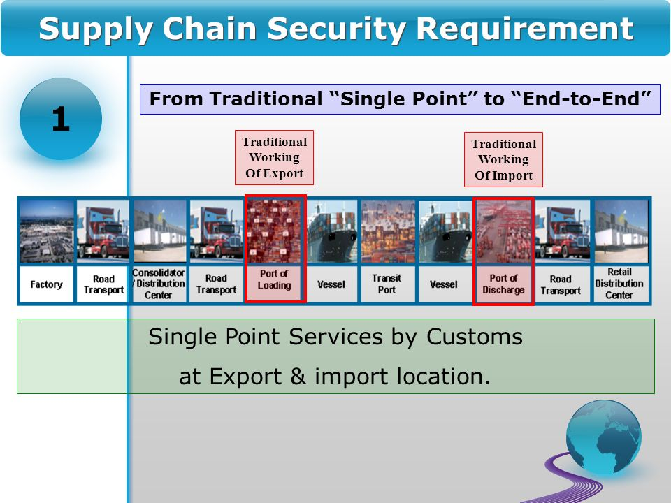 Supply Chain Security Requirement Traditional Working Of Import Single Point Services by Customs at Export & import location.