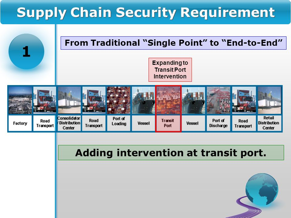 Supply Chain Security Requirement From Traditional Single Point to End-to-End Expanding to Transit Port Intervention Adding intervention at transit port.