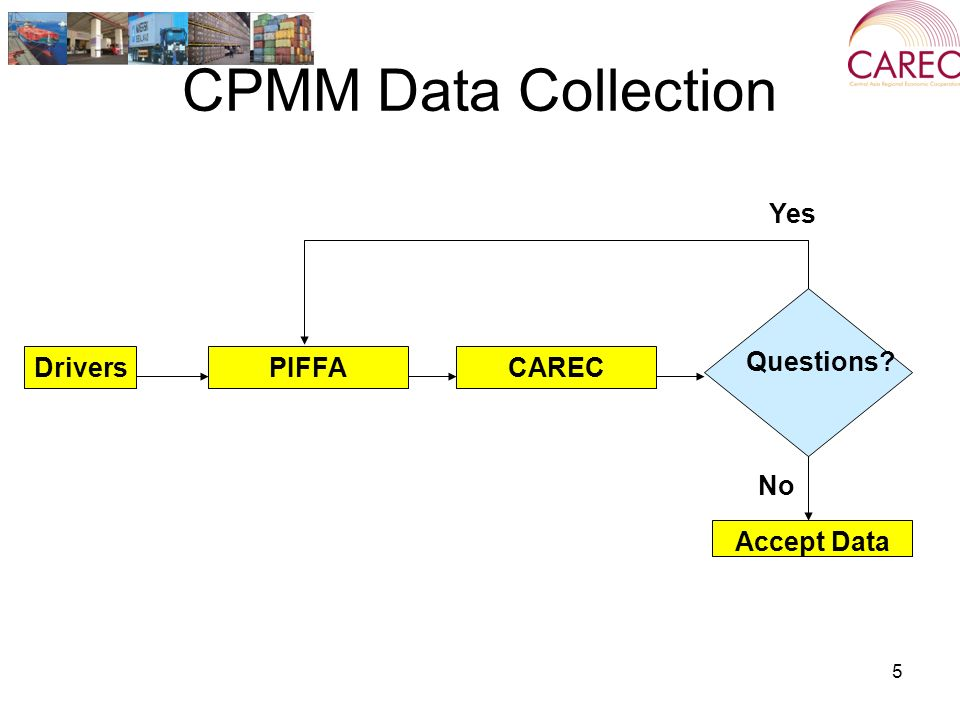 5 CPMM Data Collection PIFFADriversCAREC Questions Yes No Accept Data
