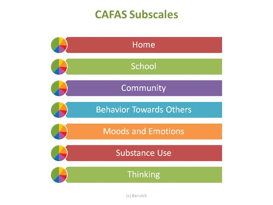 CAFAS Subscales (c) Barwick