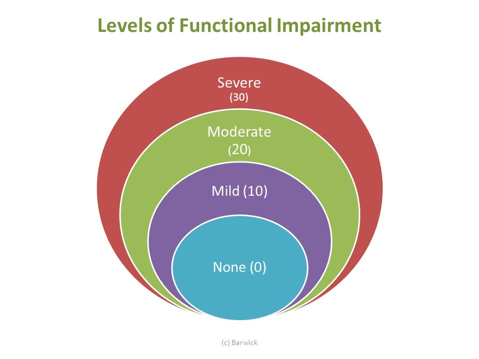 Levels of Functional Impairment Severe (30) Moderate ( 20 ) Mild (10) None (0) (c) Barwick