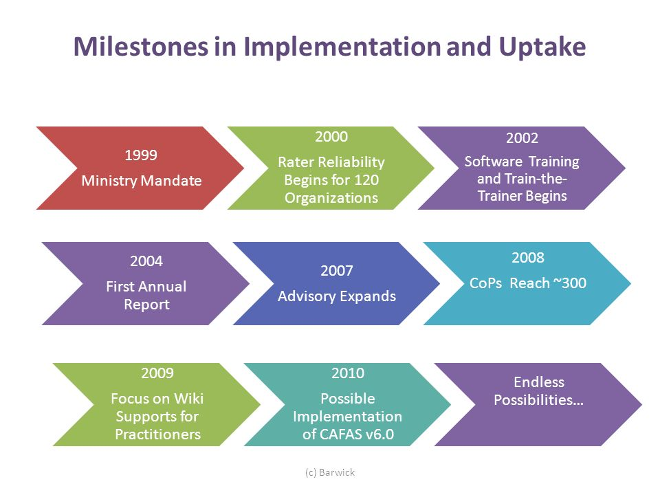 Milestones in Implementation and Uptake 1999 Ministry Mandate 2000 Rater Reliability Begins for 120 Organizations 2002 Software Training and Train- the-Trainer Begins (c) Barwick 2004 First Annual Report 2007 Advisory Expands 2008 CoPs Reach ~300 2009 Focus on Wiki Supports for Practitioners 2010 Possible Implementation of CAFAS v6.0 Endless Possibilities…