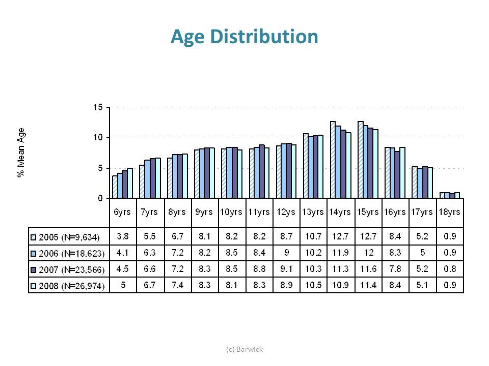 Age Distribution (c) Barwick