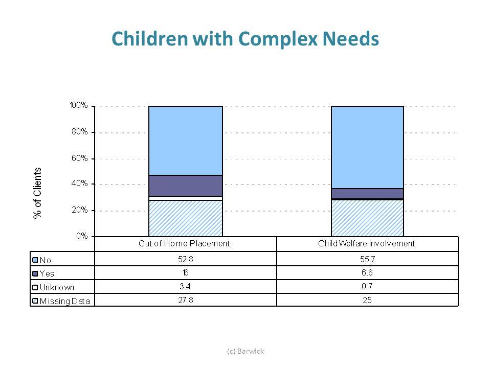 Children with Complex Needs (c) Barwick