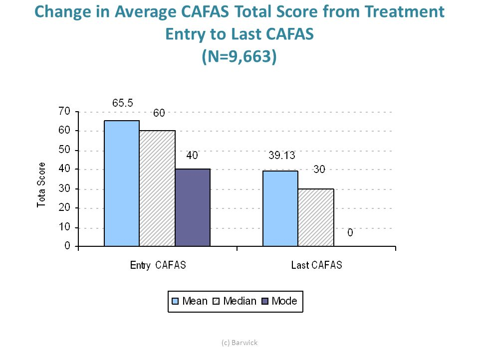 Change in Average CAFAS Total Score from Treatment Entry to Last CAFAS (N=9,663) (c) Barwick