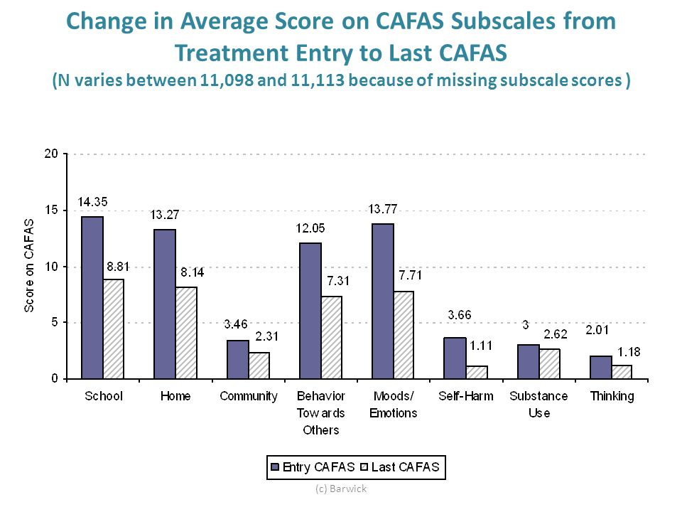 Change in Average Score on CAFAS Subscales from Treatment Entry to Last CAFAS (N varies between 11,098 and 11,113 because of missing subscale scores ) (c) Barwick