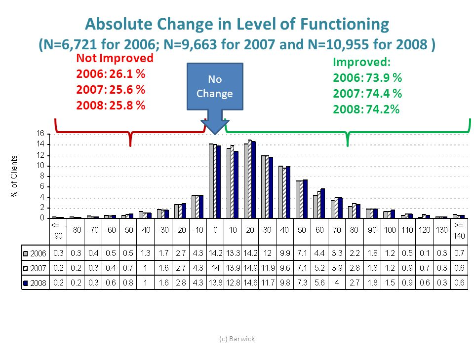 Absolute Change in Level of Functioning (N=6,721 for 2006; N=9,663 for 2007 and N=10,955 for 2008 ) (c) Barwick Not Improved 2006: 26.1 % 2007: 25.6 % 2008: 25.8 % Improved: 2006: 73.9 % 2007: 74.4 % 2008: 74.2% No Change