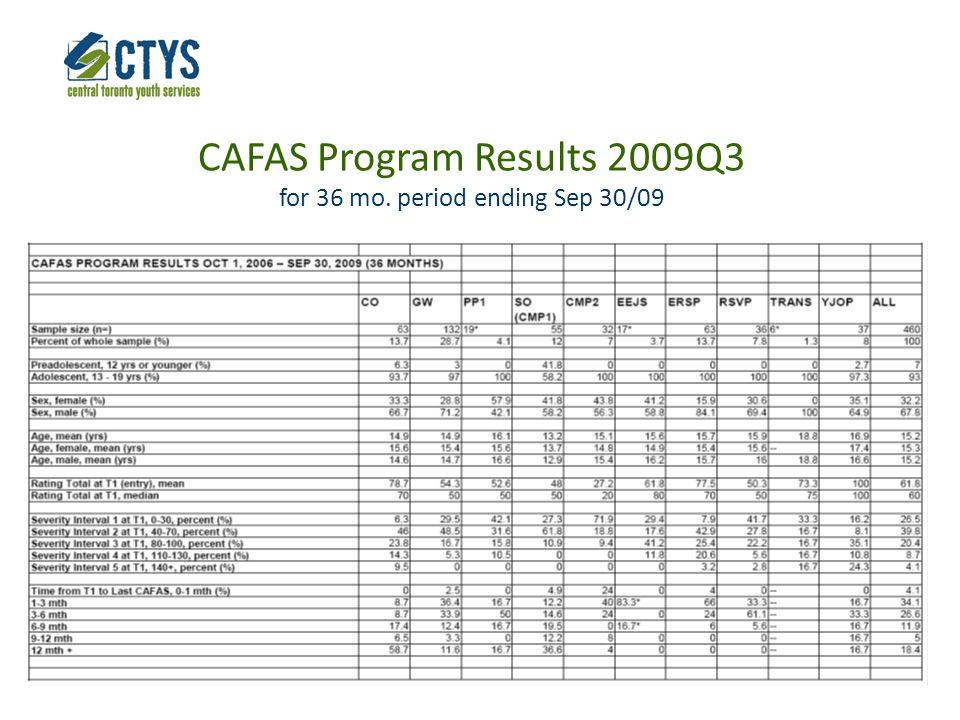 CAFAS Program Results 2009Q3 for 36 mo. period ending Sep 30/09