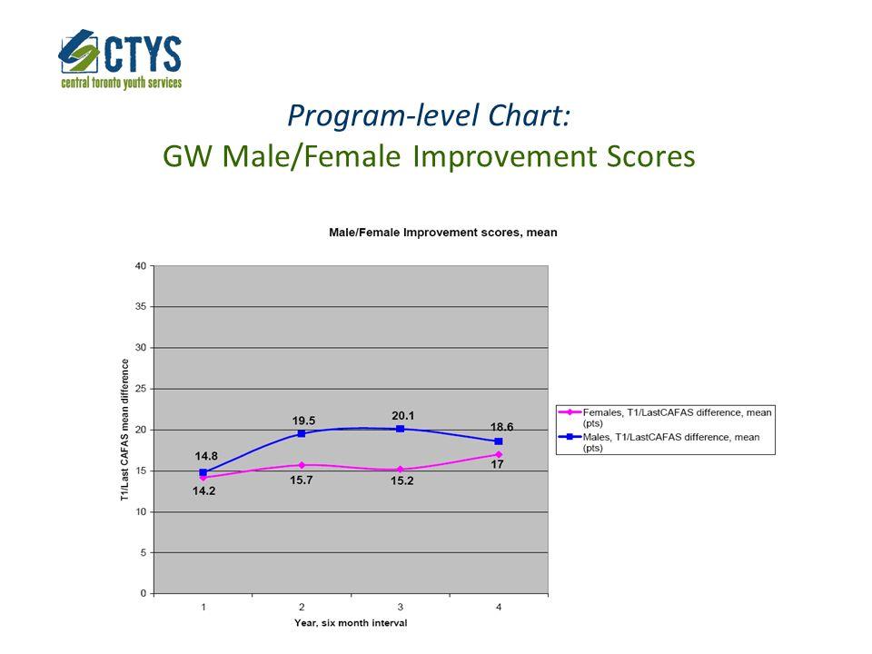Program-level Chart: GW Male/Female Improvement Scores