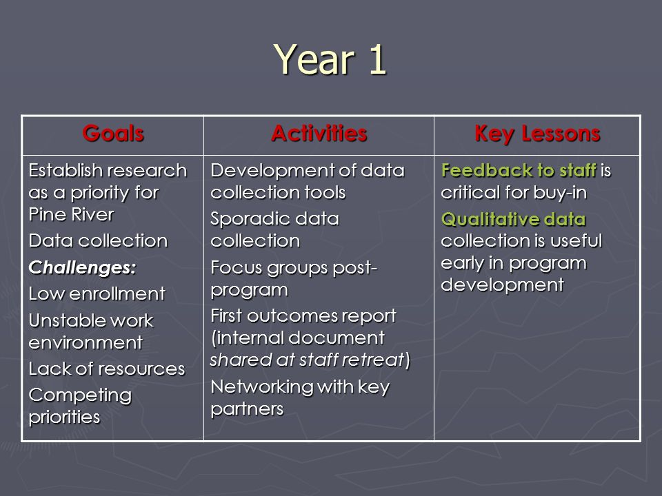 Year 1 GoalsActivities Key Lessons Establish research as a priority for Pine River Data collection Challenges: Low enrollment Unstable work environment Lack of resources Competing priorities Development of data collection tools Sporadic data collection Focus groups post- program First outcomes report (internal document shared at staff retreat) Networking with key partners Feedback to staff is critical for buy-in Qualitative data collection is useful early in program development