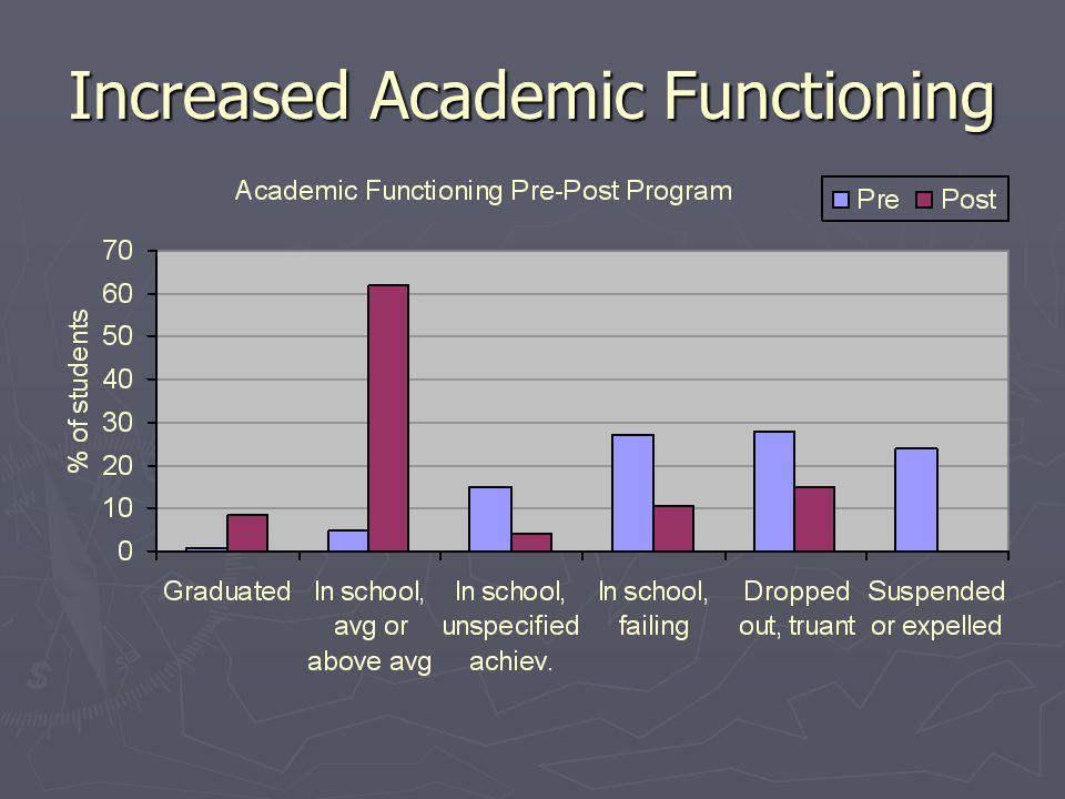 Increased Academic Functioning