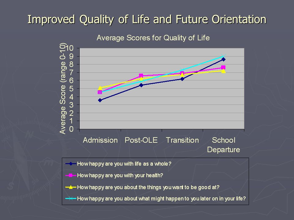 Improved Quality of Life and Future Orientation