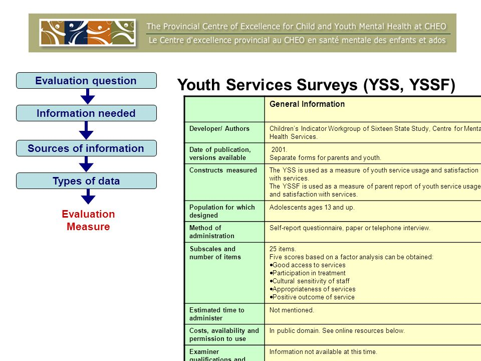 Evaluation question Information needed Sources of information Types of data Evaluation Measure General Information Developer/ AuthorsChildrens Indicator Workgroup of Sixteen State Study, Centre for Mental Health Services.