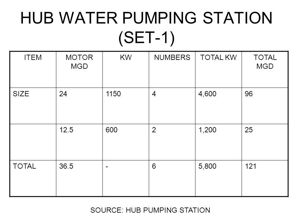 HUB WATER PUMPING STATION (SET-1) ITEMMOTOR MGD KWNUMBERSTOTAL KWTOTAL MGD SIZE24115044,60096 12.560021,20025 TOTAL36.5-65,800121 SOURCE: HUB PUMPING STATION