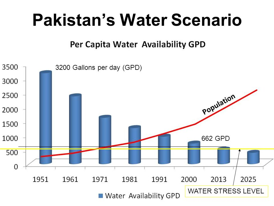 Pakistans Water Scenario (Trillion Gallons) Year20042025 Availability29 Requirement (including drinking water) 3137 Overall Shortfall (In trillion Gallons) 28 Source: Ten Year Perspective Development Plan 2001-11, Planning Commission