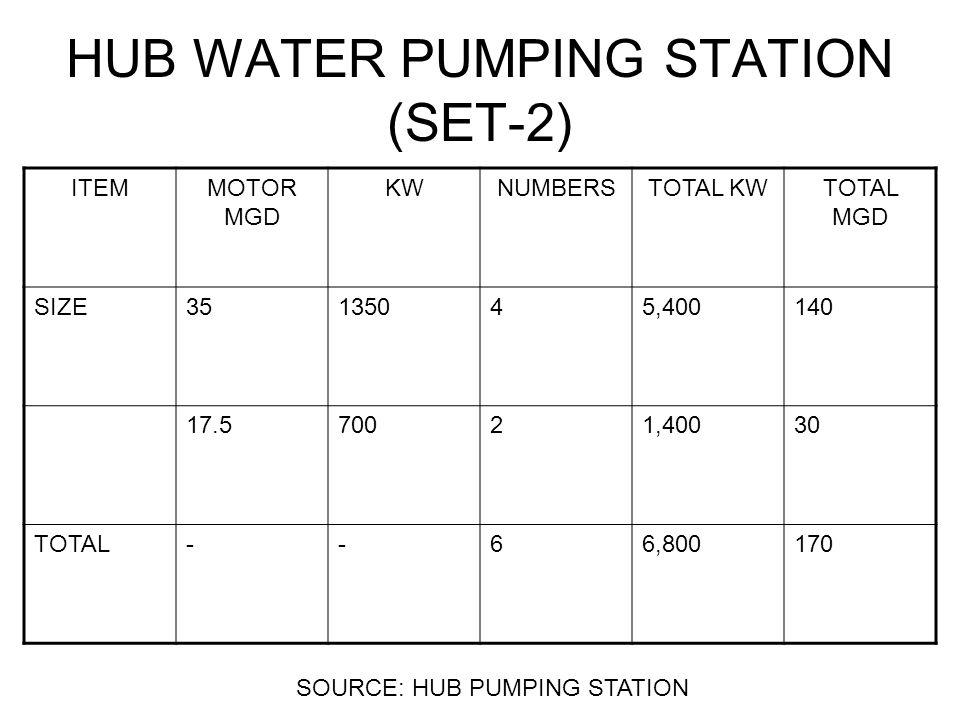 HUB WATER PUMPING STATION (SET-2) ITEMMOTOR MGD KWNUMBERSTOTAL KWTOTAL MGD SIZE35135045,400140 17.570021,40030 TOTAL--66,800170 SOURCE: HUB PUMPING STATION