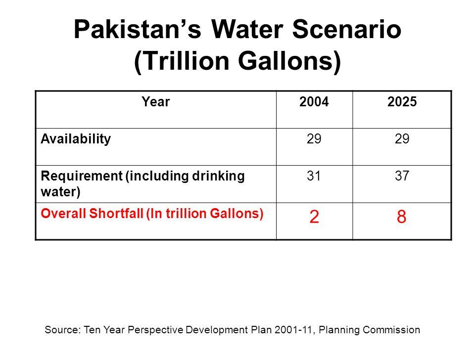 Karachi Water Scenario SOURCE: KWSB 526 MGD