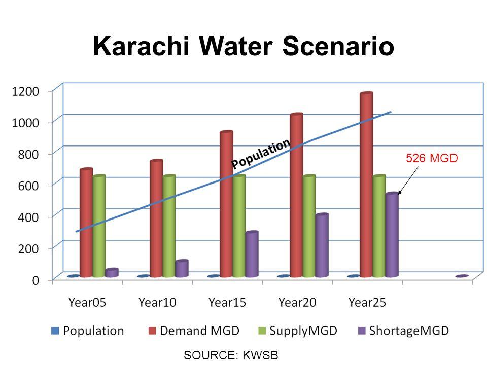 CURRENT WATER SUPPLY & DEMAND YEARPOPULATION MILLIONS WATER DEMAND MGD WATER SUPPLY MGD SHORTAGE MGD 20101973463797 201523917637280 2020281029637392 2025321163637526 SOURCE: KWSB 2007