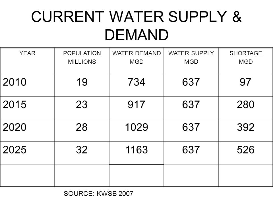 CURRENT WATER SUPPLY & DEMAND YEARPOPULATION MILLIONS WATER DEMAND MGD WATER SUPPLY MGD SHORTAGE MGD 20101973463797 201523917637280 2020281029637392 2