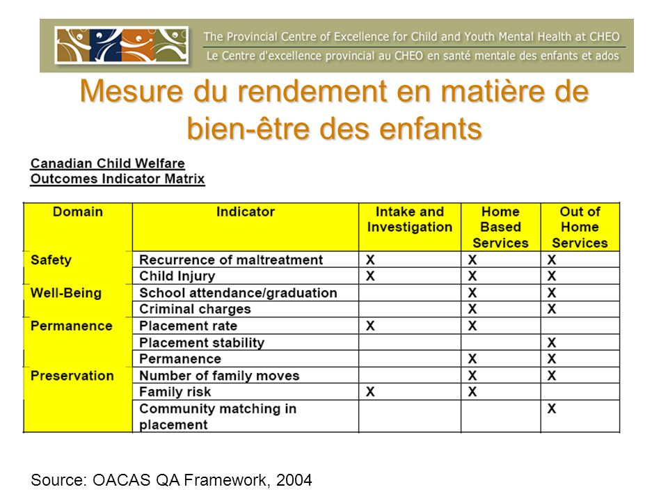 Mesure du rendement en matière de bien-être des enfants Source: OACAS QA Framework, 2004