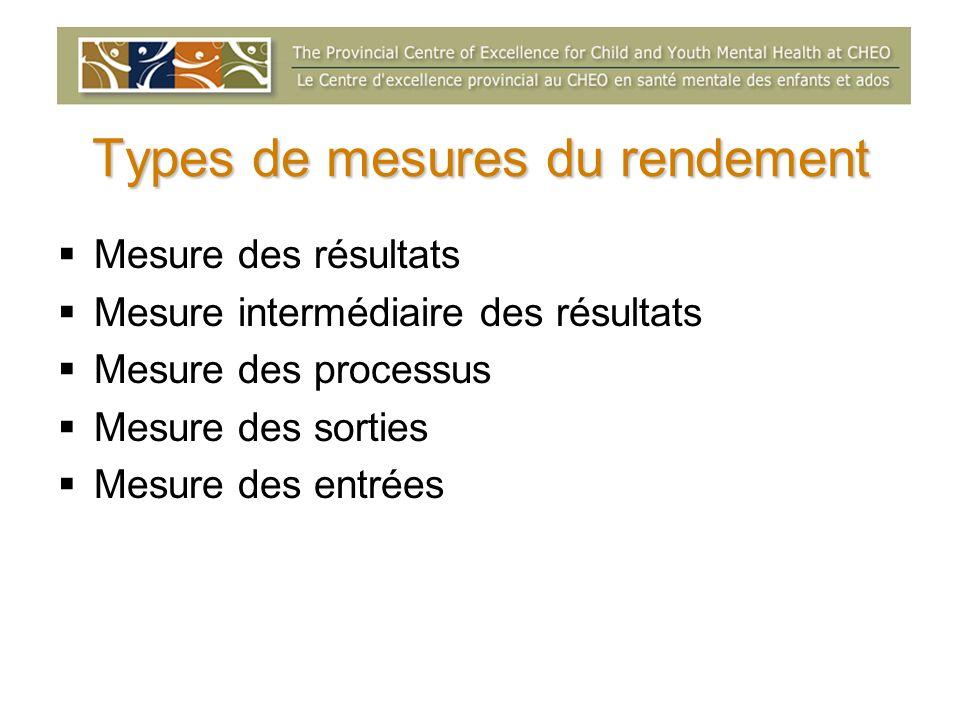 Types de mesures du rendement Mesure des résultats Mesure intermédiaire des résultats Mesure des processus Mesure des sorties Mesure des entrées
