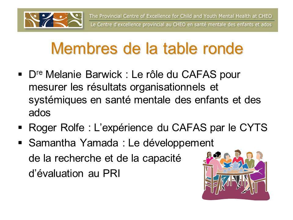 Membres de la table ronde D re Melanie Barwick : Le rôle du CAFAS pour mesurer les résultats organisationnels et systémiques en santé mentale des enfants et des ados Roger Rolfe : Lexpérience du CAFAS par le CYTS Samantha Yamada : Le développement de la recherche et de la capacité dévaluation au PRI
