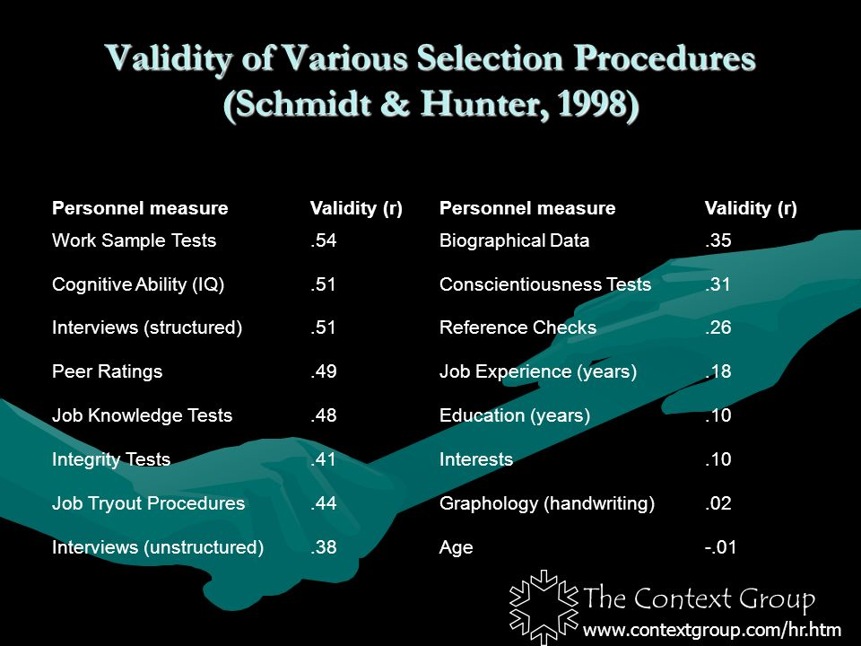 The Context Group www.contextgroup.com/hr.htm Validity of Various Selection Procedures (Schmidt & Hunter, 1998) Personnel measureValidity (r)Personnel measureValidity (r) Work Sample Tests.54Biographical Data.35 Cognitive Ability (IQ).51Conscientiousness Tests.31 Interviews (structured).51Reference Checks.26 Peer Ratings.49Job Experience (years).18 Job Knowledge Tests.48Education (years).10 Integrity Tests.41Interests.10 Job Tryout Procedures.44Graphology (handwriting).02 Interviews (unstructured).38Age-.01