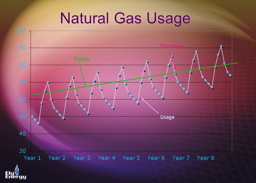 Natural Gas Usage