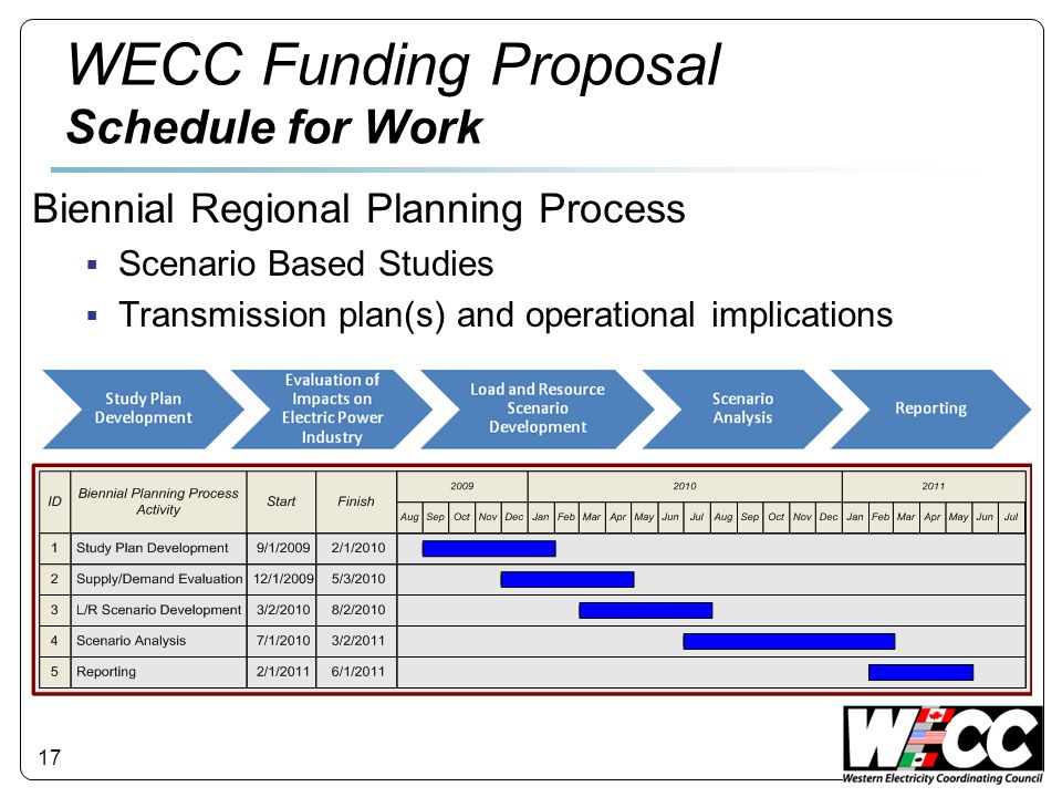 17 WECC Funding Proposal Schedule for Work Biennial Regional Planning Process Scenario Based Studies Transmission plan(s) and operational implications