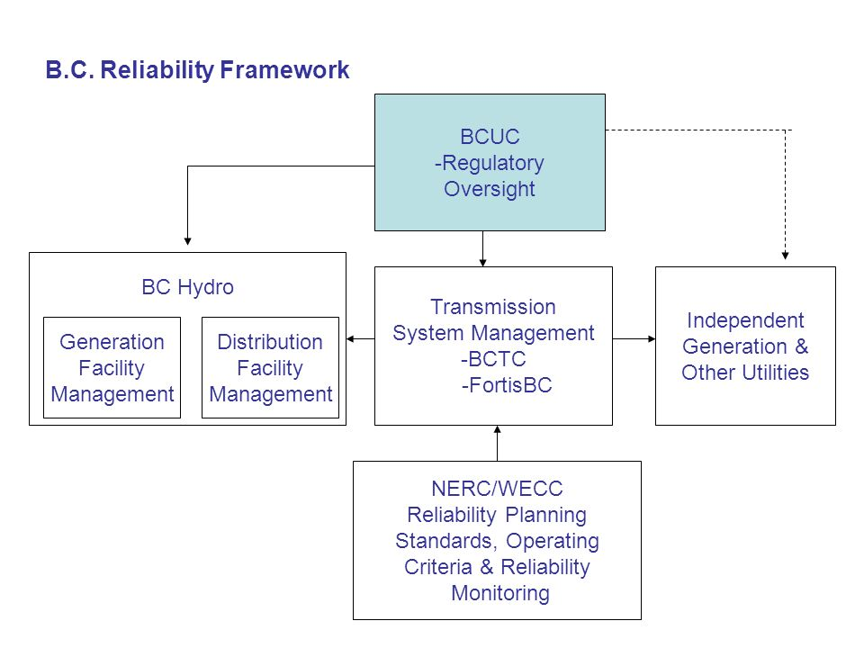Reliability Management in British Columbia: Current State BC has embraced and complied with reliability standards through WECC and predecessor organizations for over 30 years.