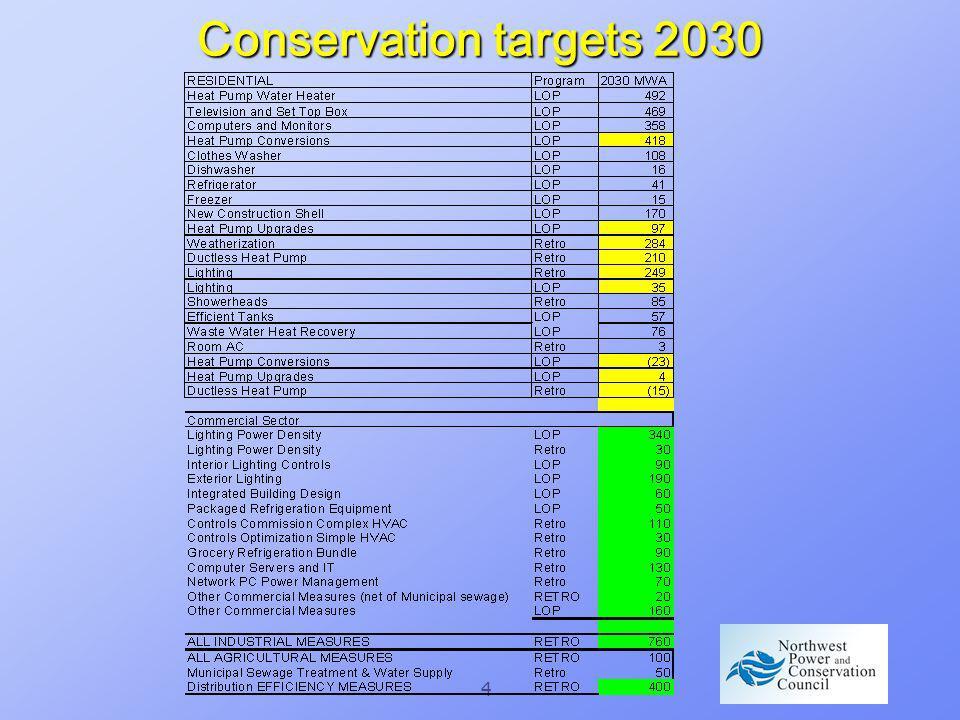 4 Conservation targets 2030
