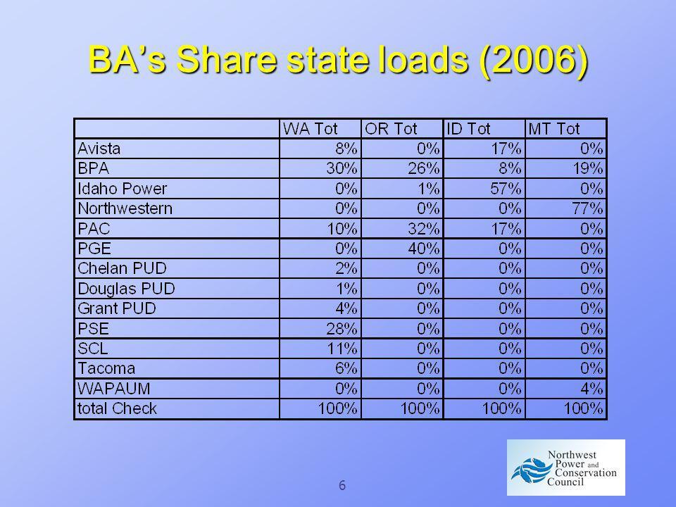 6 BAs Share state loads (2006)