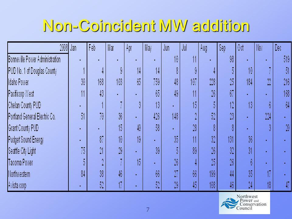7 Non-Coincident MW addition