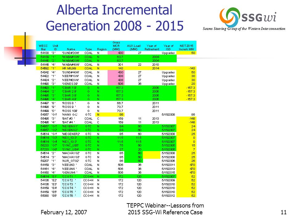 Seams Steering Group of the Western Interconnection February 12, 2007 TEPPC Webinar--Lessons from 2015 SSG-Wi Reference Case11 Alberta Incremental Generation 2008 - 2015