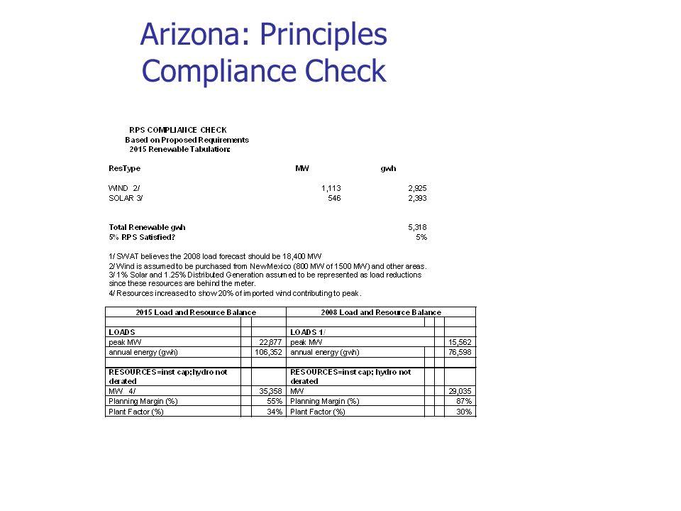 Arizona: Principles Compliance Check