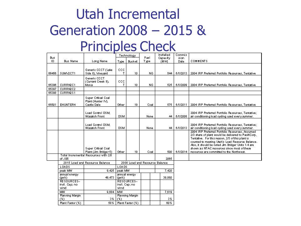 Utah Incremental Generation 2008 – 2015 & Principles Check