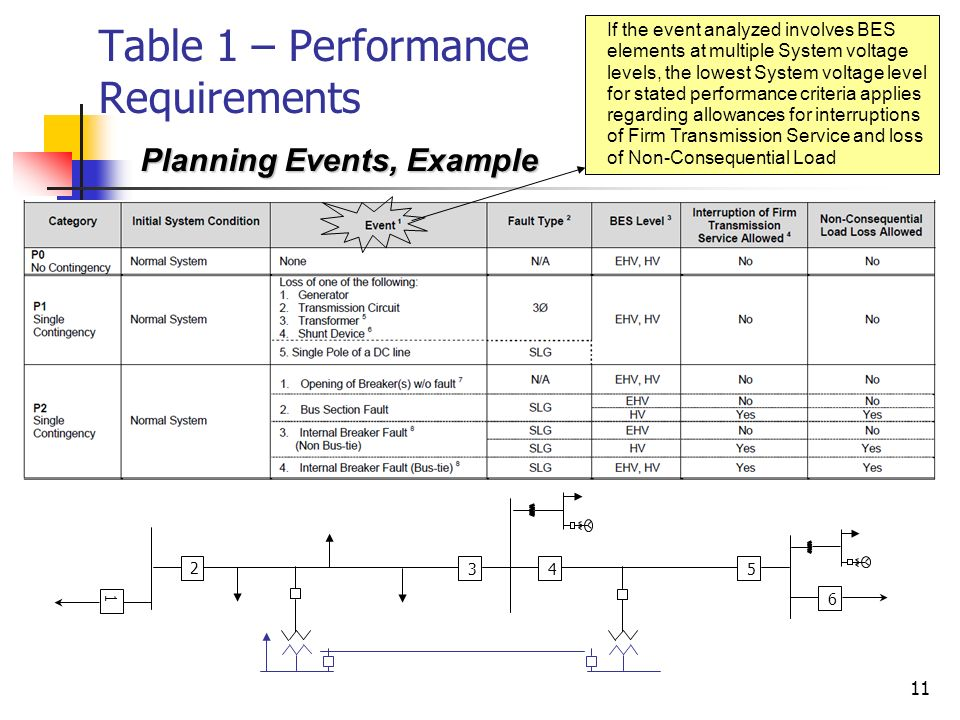 11 Table 1 – Performance Requirements Planning Events, Example If the event analyzed involves BES elements at multiple System voltage levels, the lowe