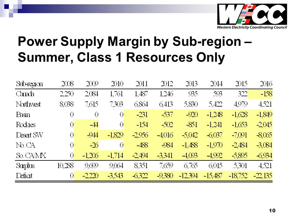 10 Power Supply Margin by Sub-region – Summer, Class 1 Resources Only