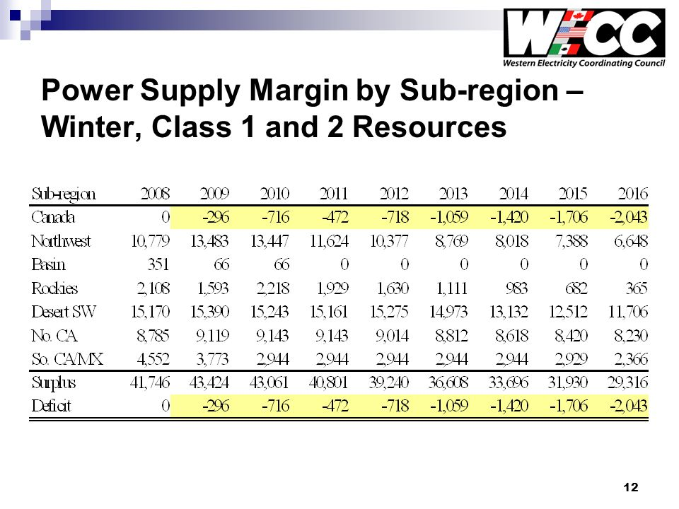 12 Power Supply Margin by Sub-region – Winter, Class 1 and 2 Resources