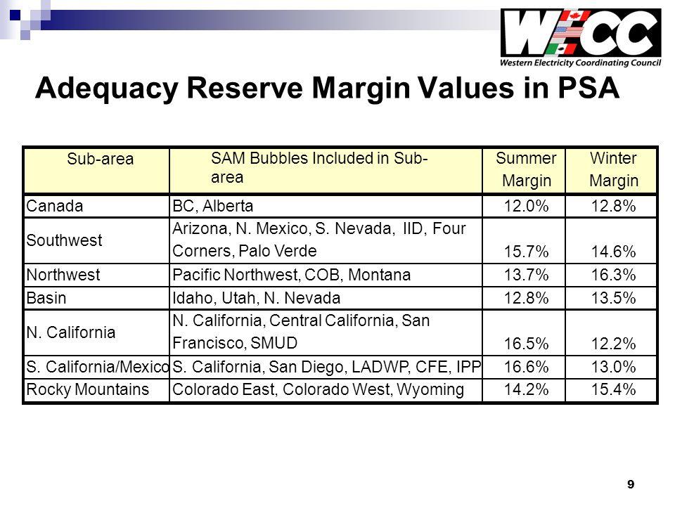 9 Adequacy Reserve Margin Values in PSA Sub-area SAM Bubbles Included in Sub- area SummerWinter Margin CanadaBC, Alberta12.0%12.8% Southwest Arizona,