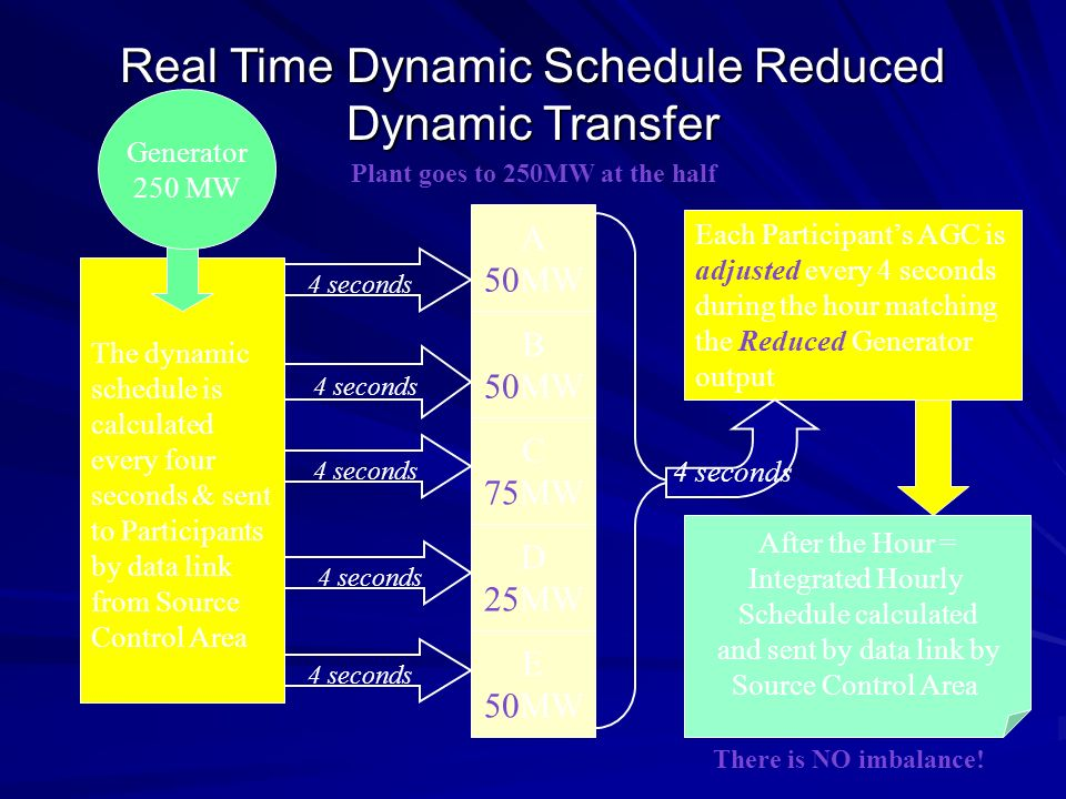4 seconds The dynamic schedule is calculated every four seconds & sent to Participants by data link from Source Control Area Real Time Dynamic Schedul