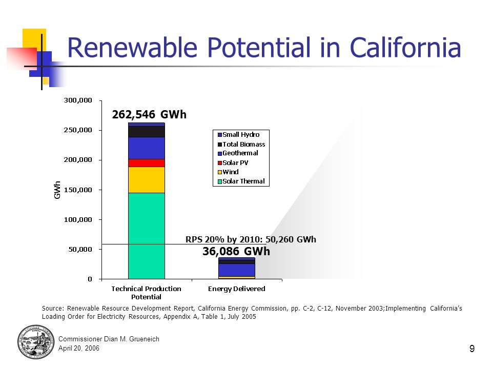 Commissioner Dian M. Grueneich April 20, 2006 8 GHG Performance Standard CPUC adopted in October 2005.* CEC adopted into 2005 IEPR. Requires IOU energ