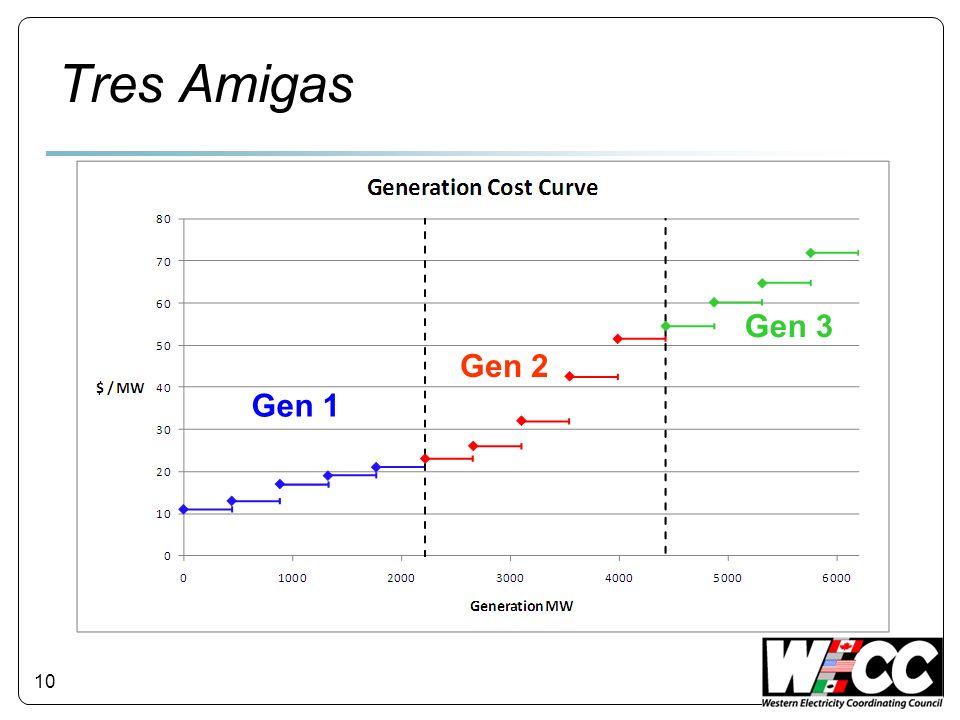 Tres Amigas 10 Gen 1 Gen 2 Gen 3