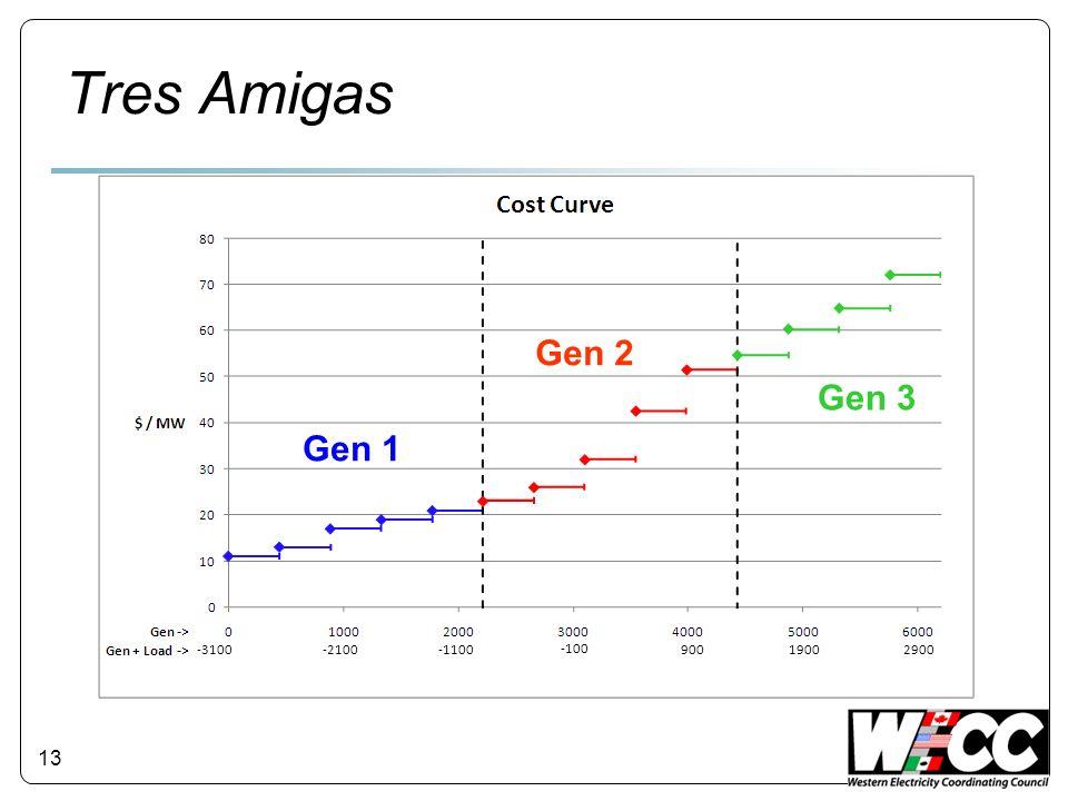 Tres Amigas 13 Gen 1 Gen 2 Gen 3 -3100 -2100 -1100 -100 900 1900 2900