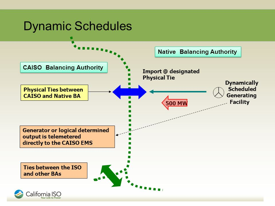 CAISO Balancing Authority Import @ designated Physical Tie 500 MW Native Balancing Authority Generator or logical determined output is telemetered directly to the CAISO EMS Dynamically Scheduled Generating Facility Physical Ties between CAISO and Native BA Ties between the ISO and other BAs Dynamic Schedules